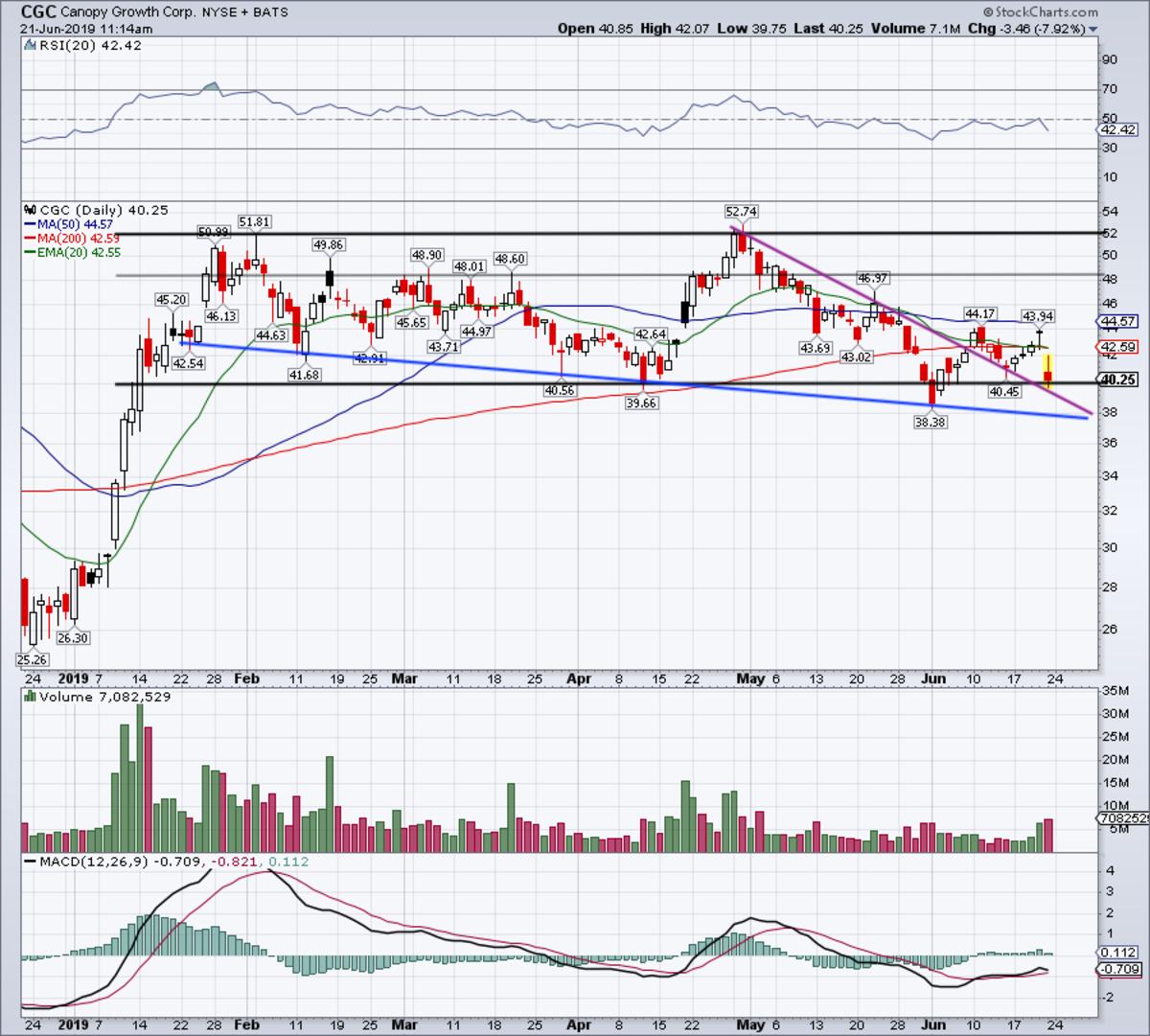 Daily chart of CGC stock.