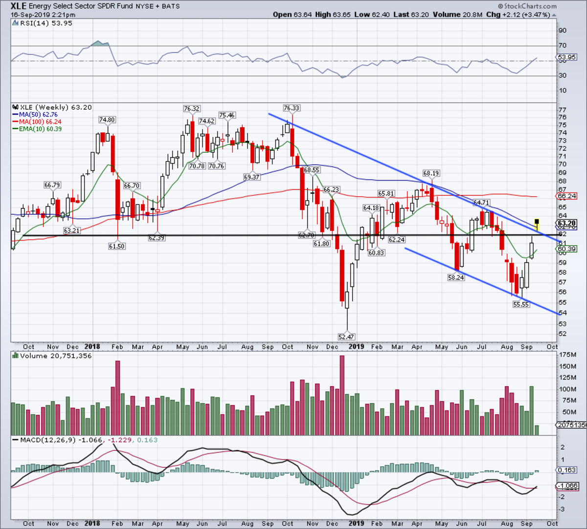 Weekly chart of the XLE stock.