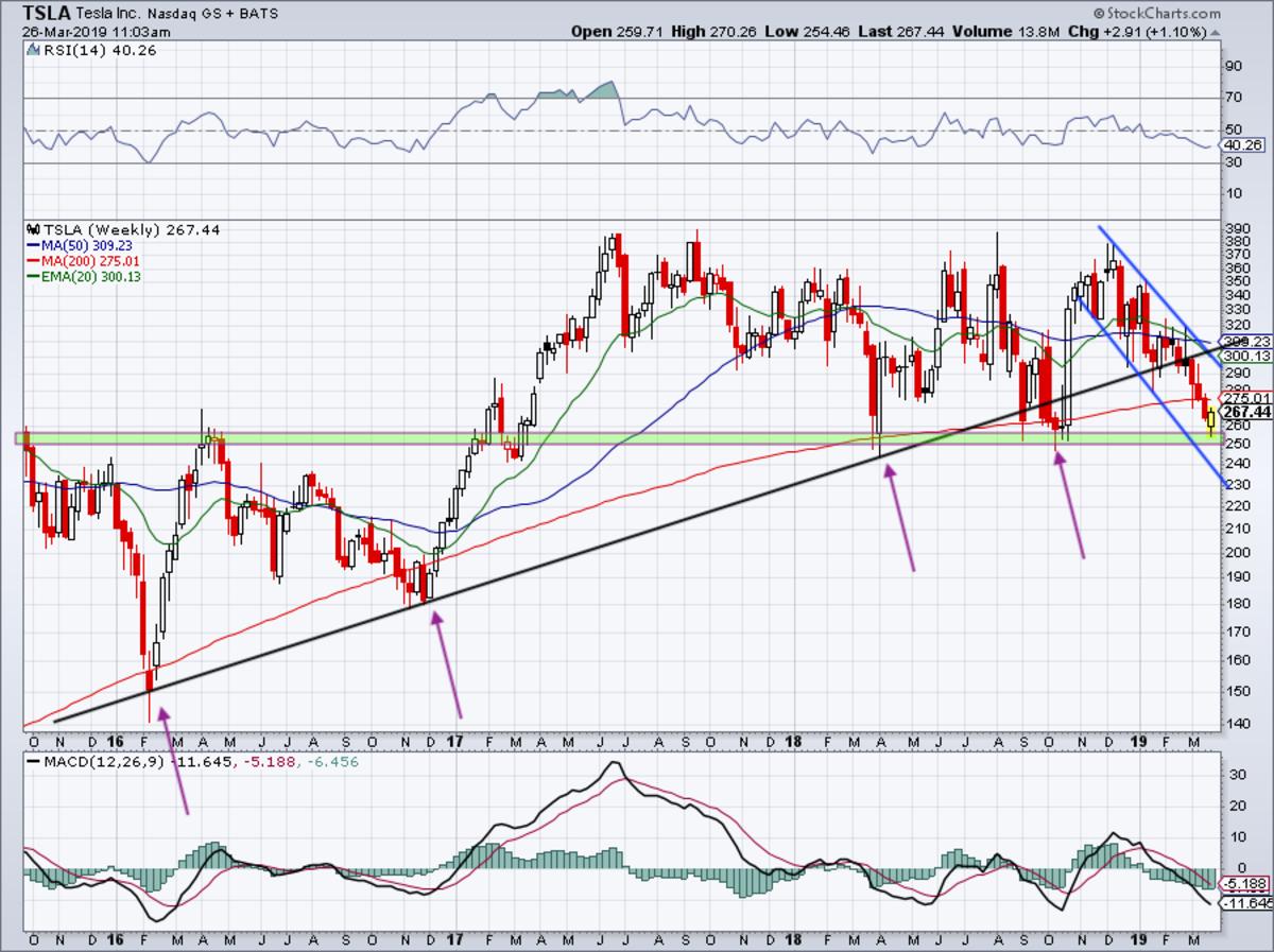 3.5-year weekly chart of Tesla stock.