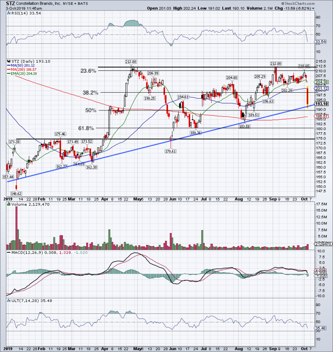 Daily chart of Constellation Brands stock.