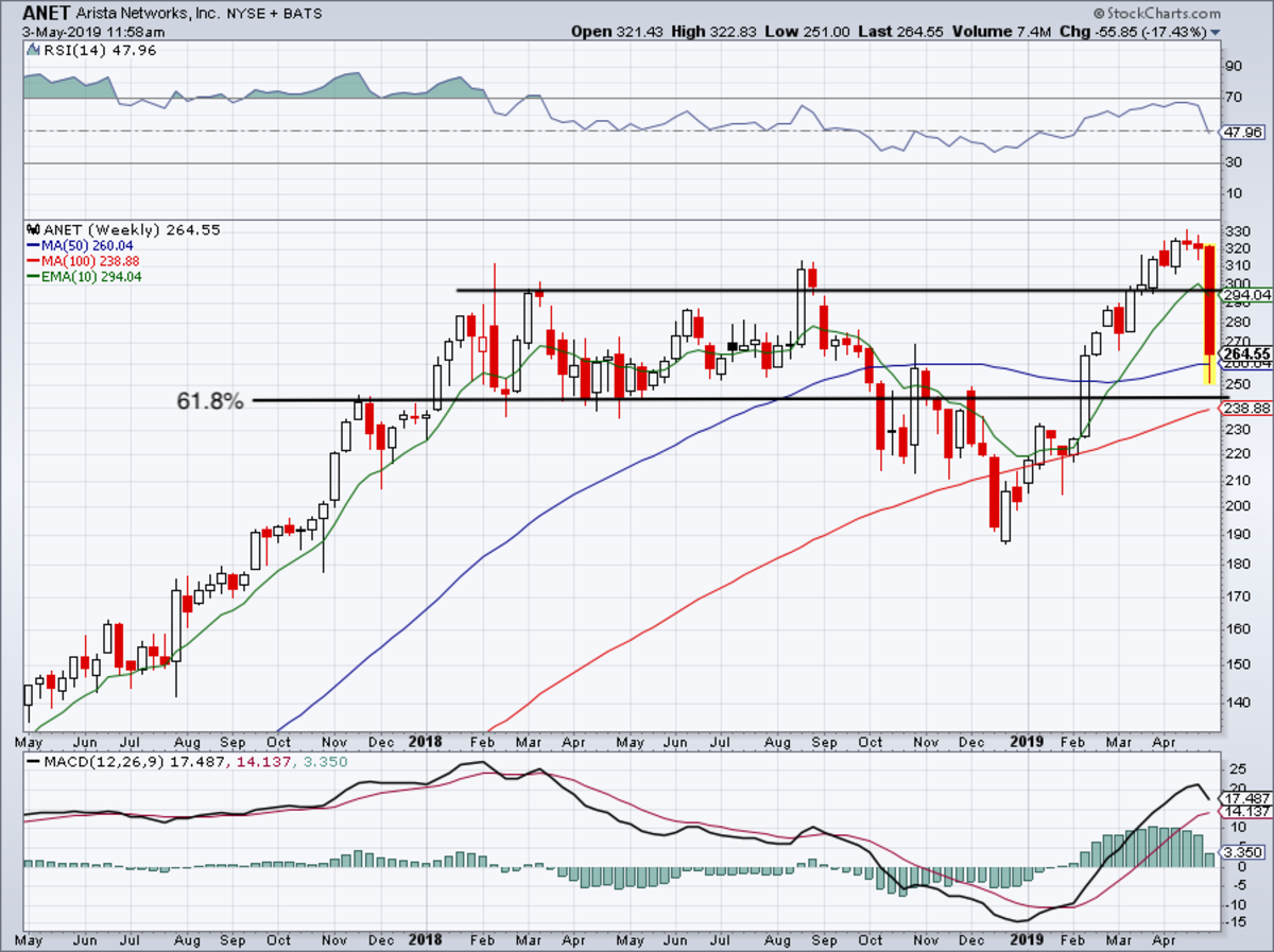 Weekly chart of Arista Networks stock.