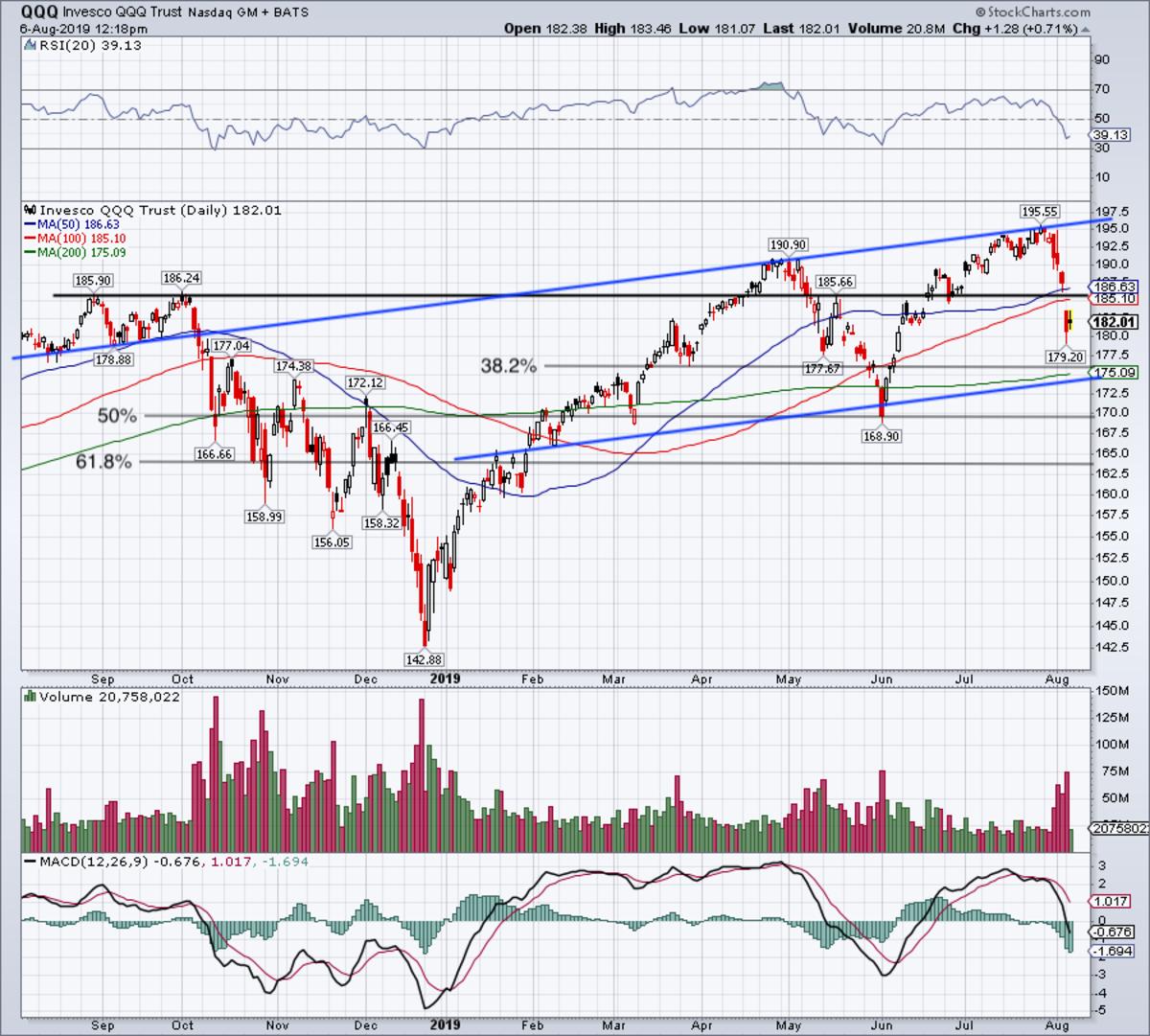 Daily chart of QQQ stock.