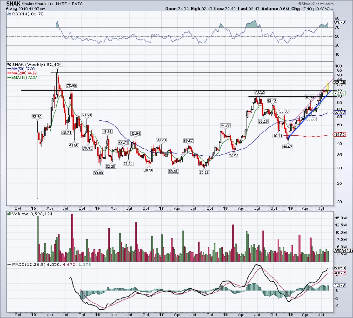 Weekly chart of Shake Shack stock.