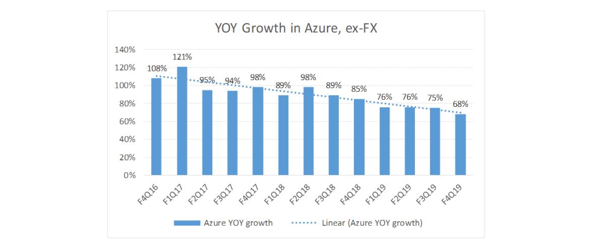 Microsoft's Azure, revenue growth trend.