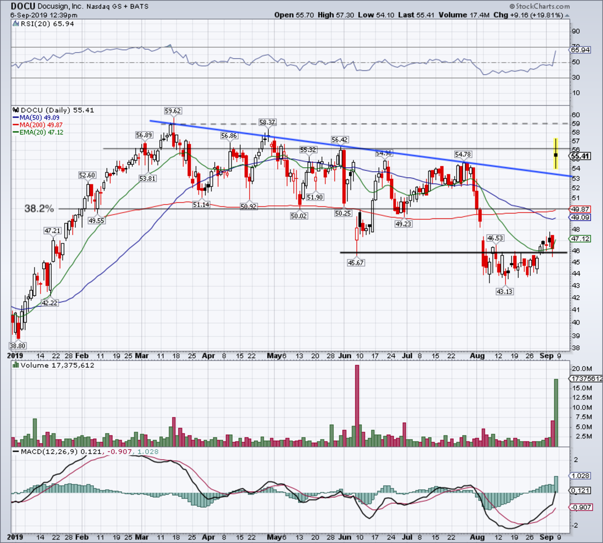 Daily chart of DocuSign stock.
