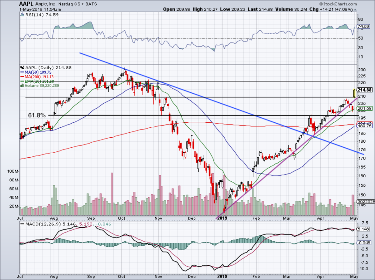 Daily chart of Apple stock.