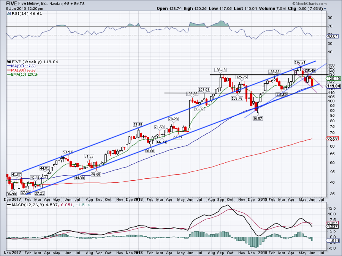 Weekly chart of Five Below stock.