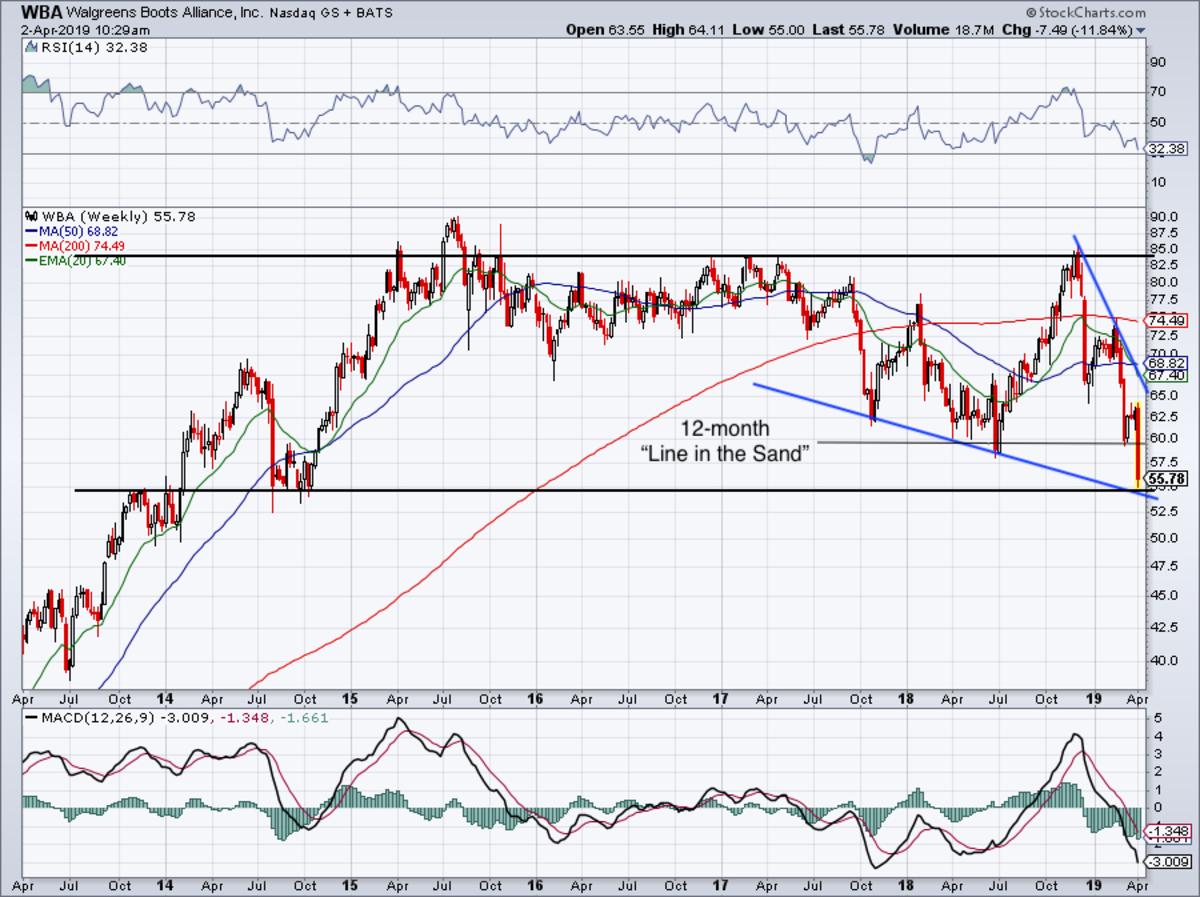 Six-year weekly chart of Walgreens stock.
