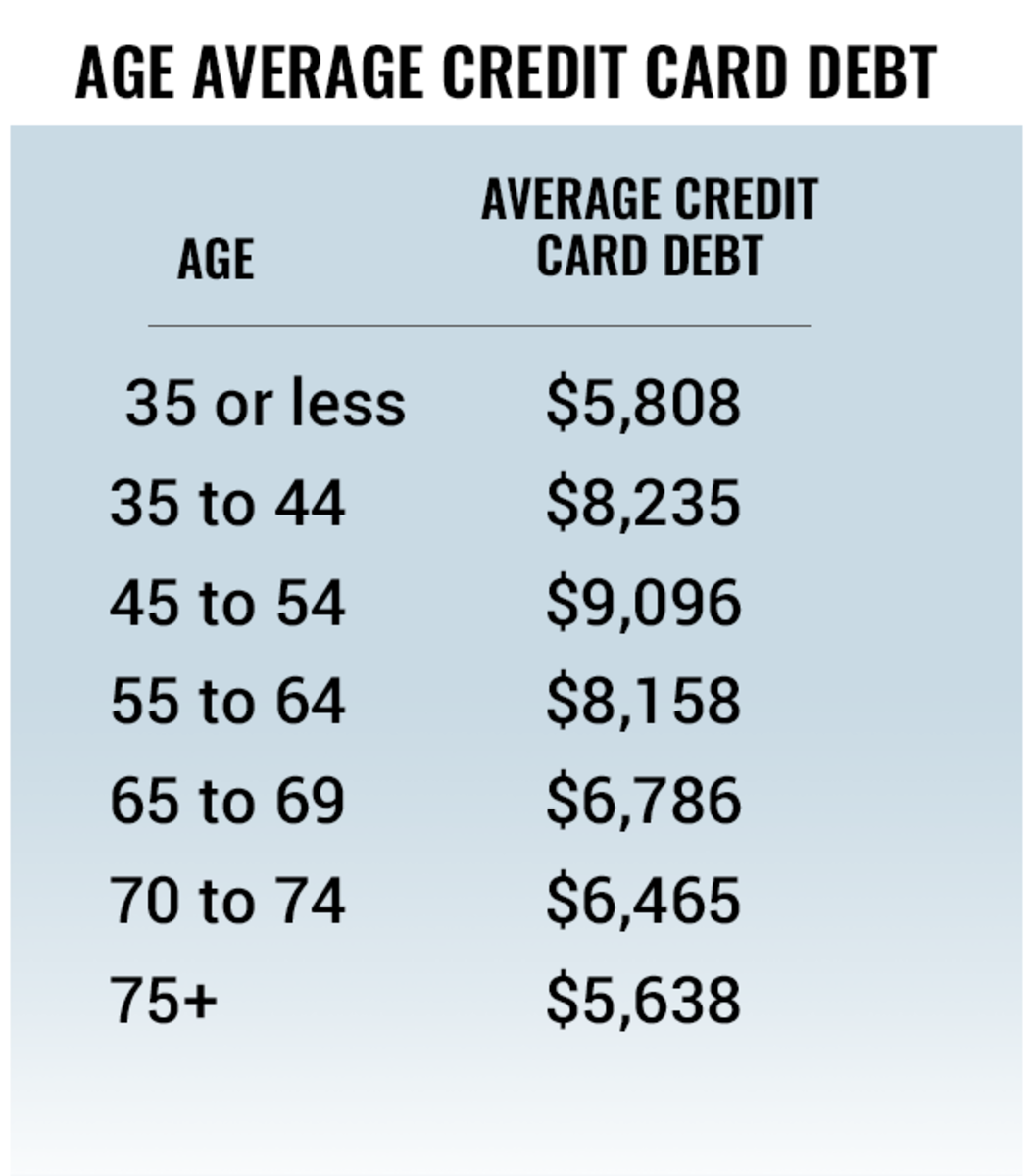 Average Credit Card Debt by Age