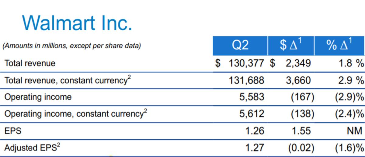 Walmart Fiscal 2Q20 Key Financial Metrics. Source: Company's Earnings Slides