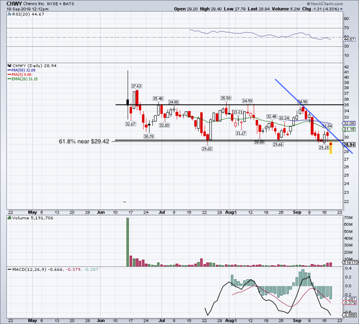 Daily chart of Chewy stock.