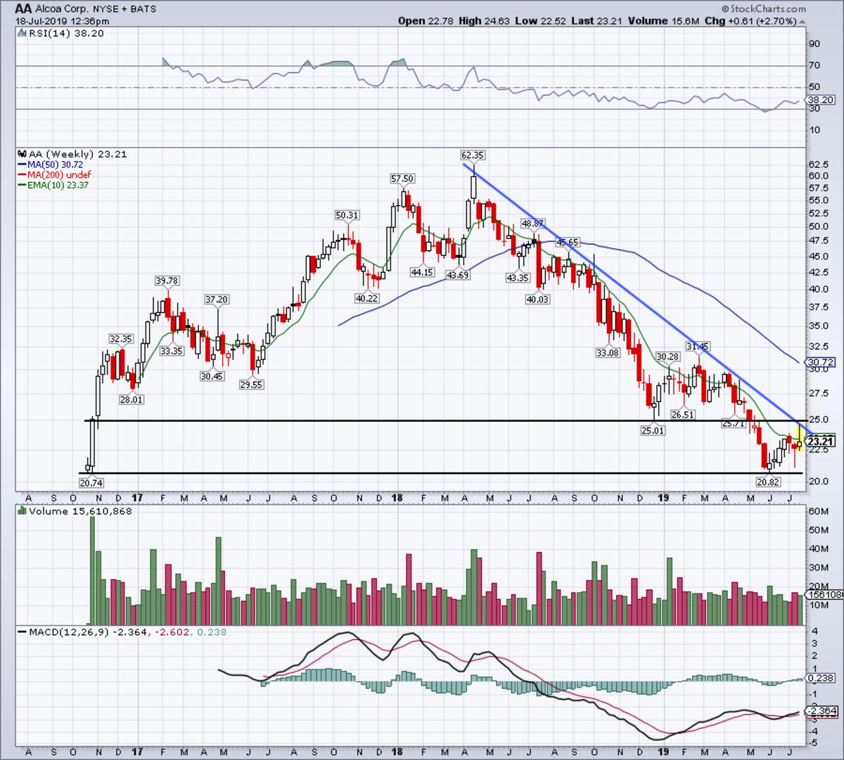 Weekly chart of Alcoa stock.