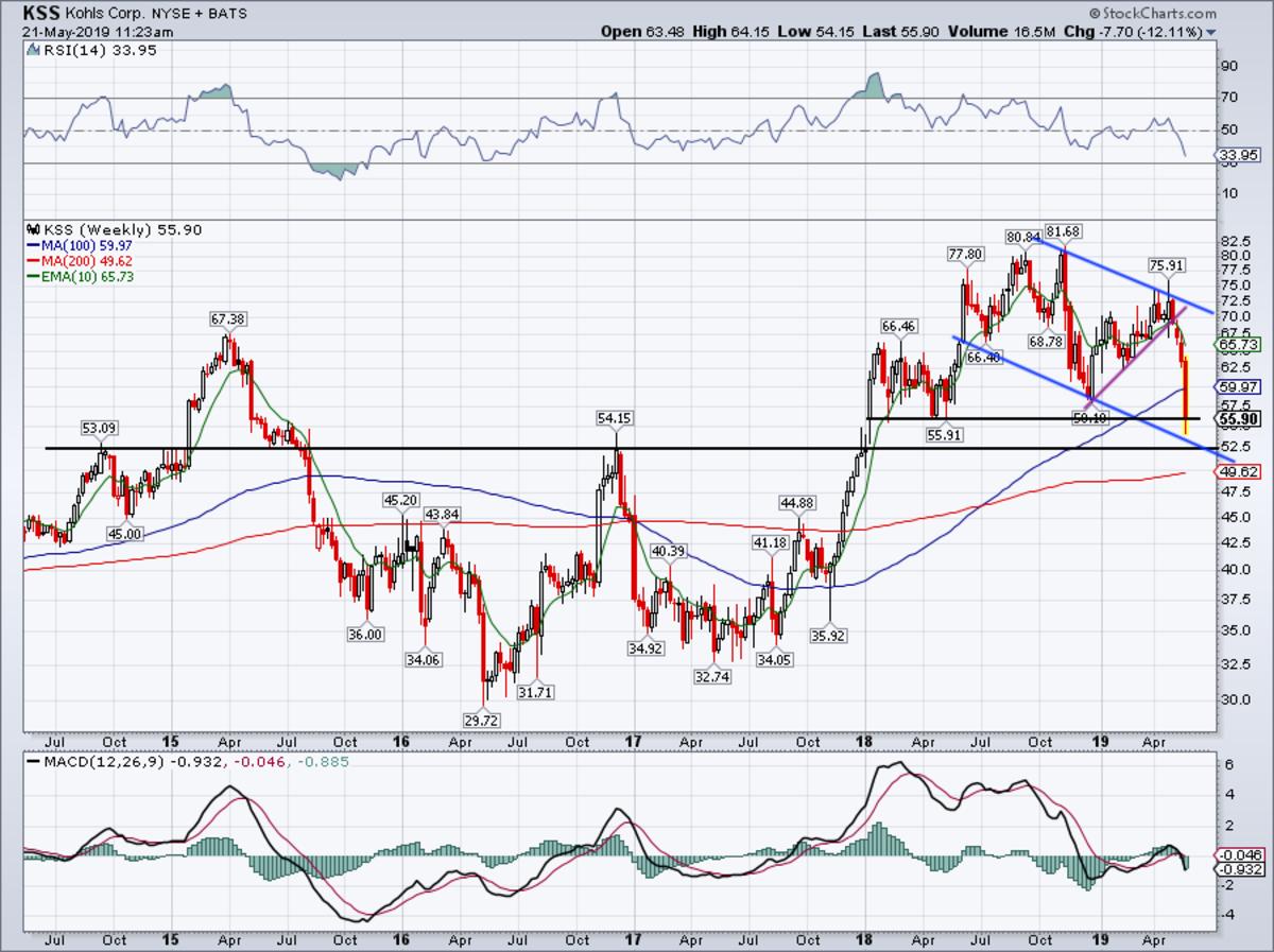 Weekly chart of Kohl's stock.