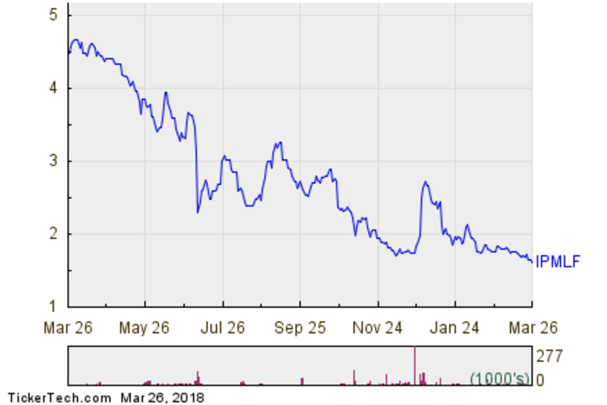 Imperial Metals Corp 1 Year Performance Chart