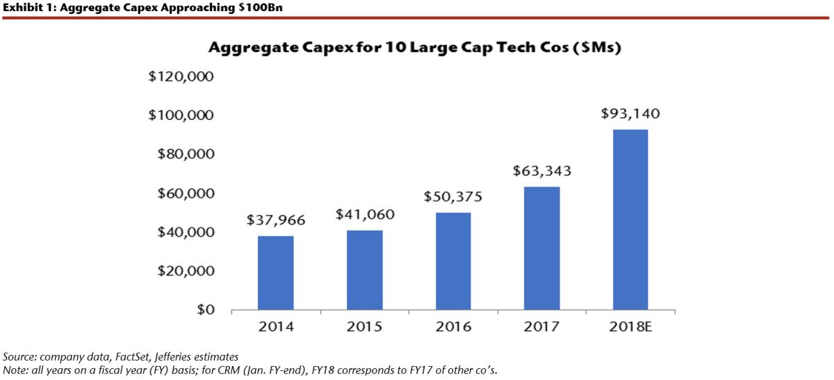 Big-tech is spending big time.