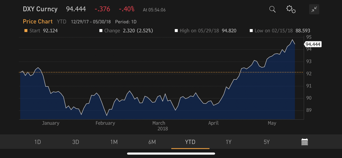 The dollar rally continues. Source: Bloomberg