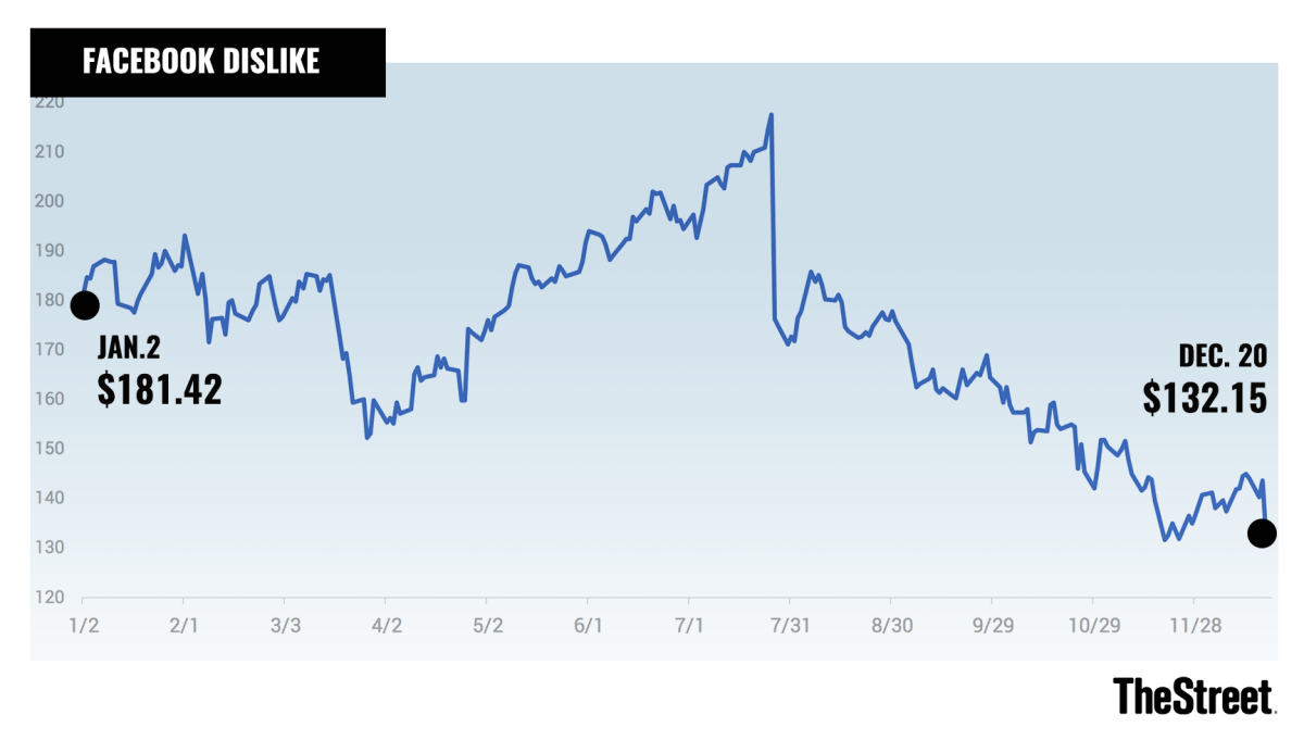 Facebook shares have taken a big hit this year amid data scandals and concerns about slowing growth.