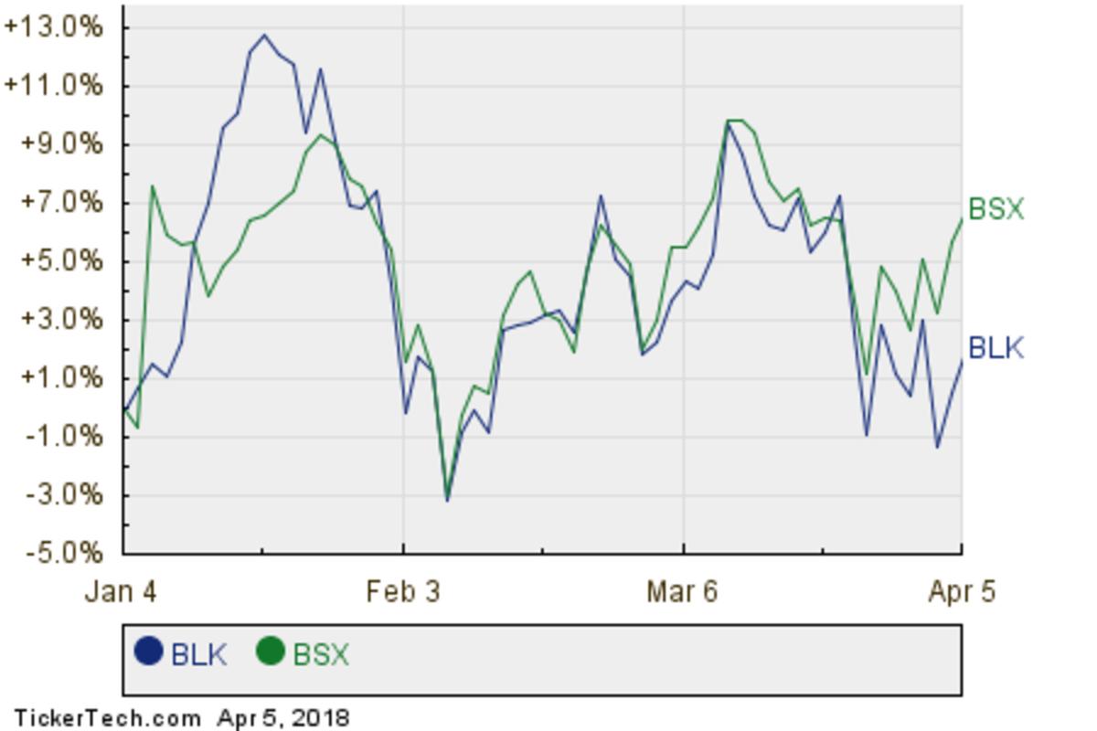 BLK,BSX Relative Performance Chart
