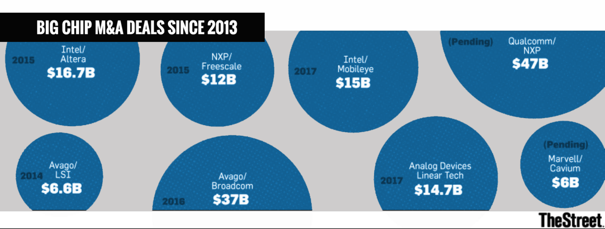 There's been no shortage of big semiconductor deals in recent years.