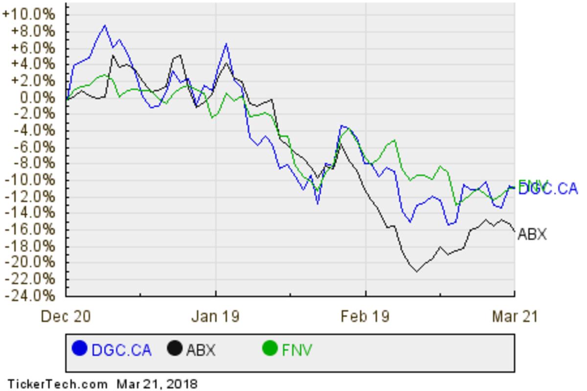DGC,ABX,FNV Relative Performance Chart