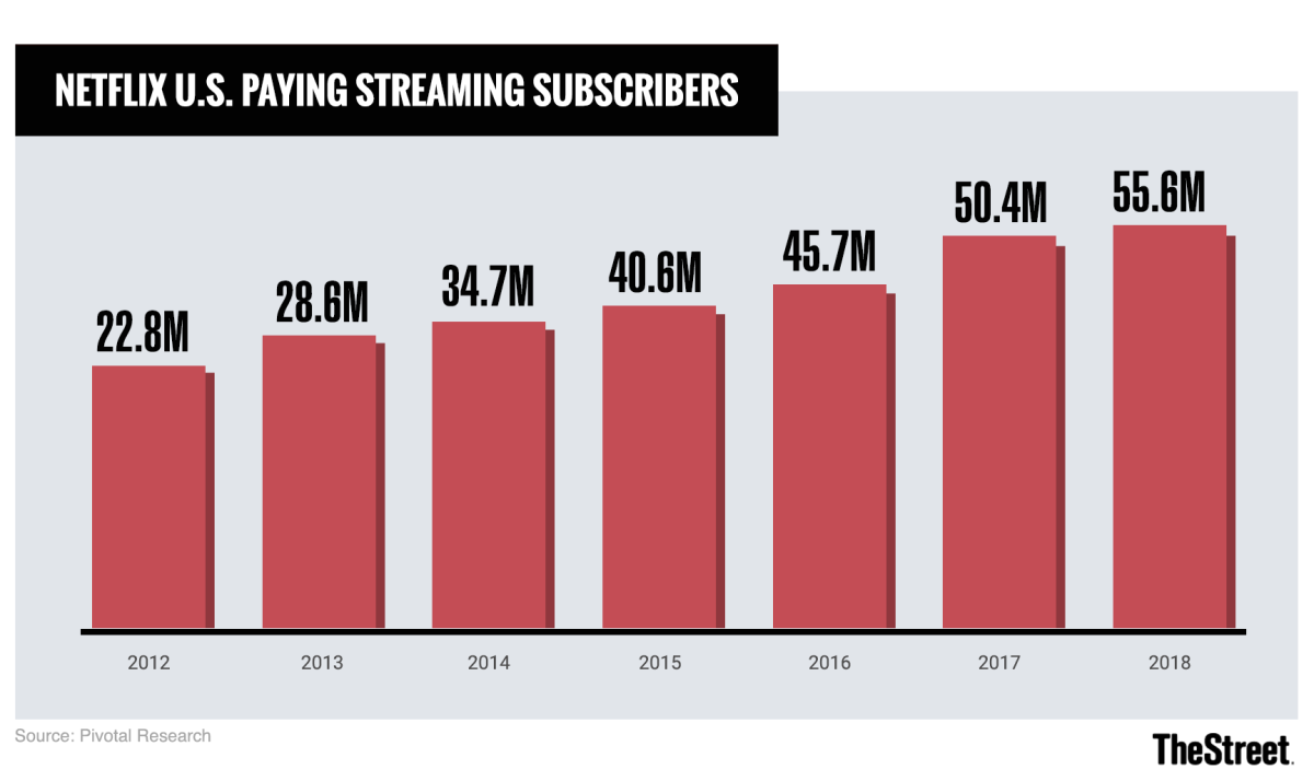 Netflix will soon be reaching limits on how large it can grow in the U.S.