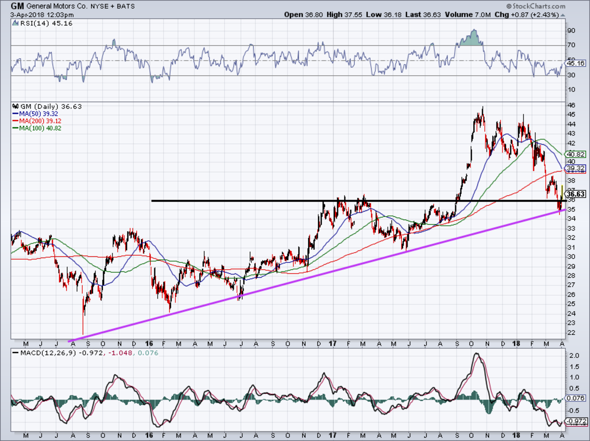 Three-Year Chart of GM Stock