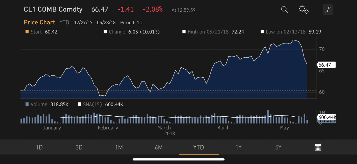 Oil prices have come under pressure. Source: Bloomberg