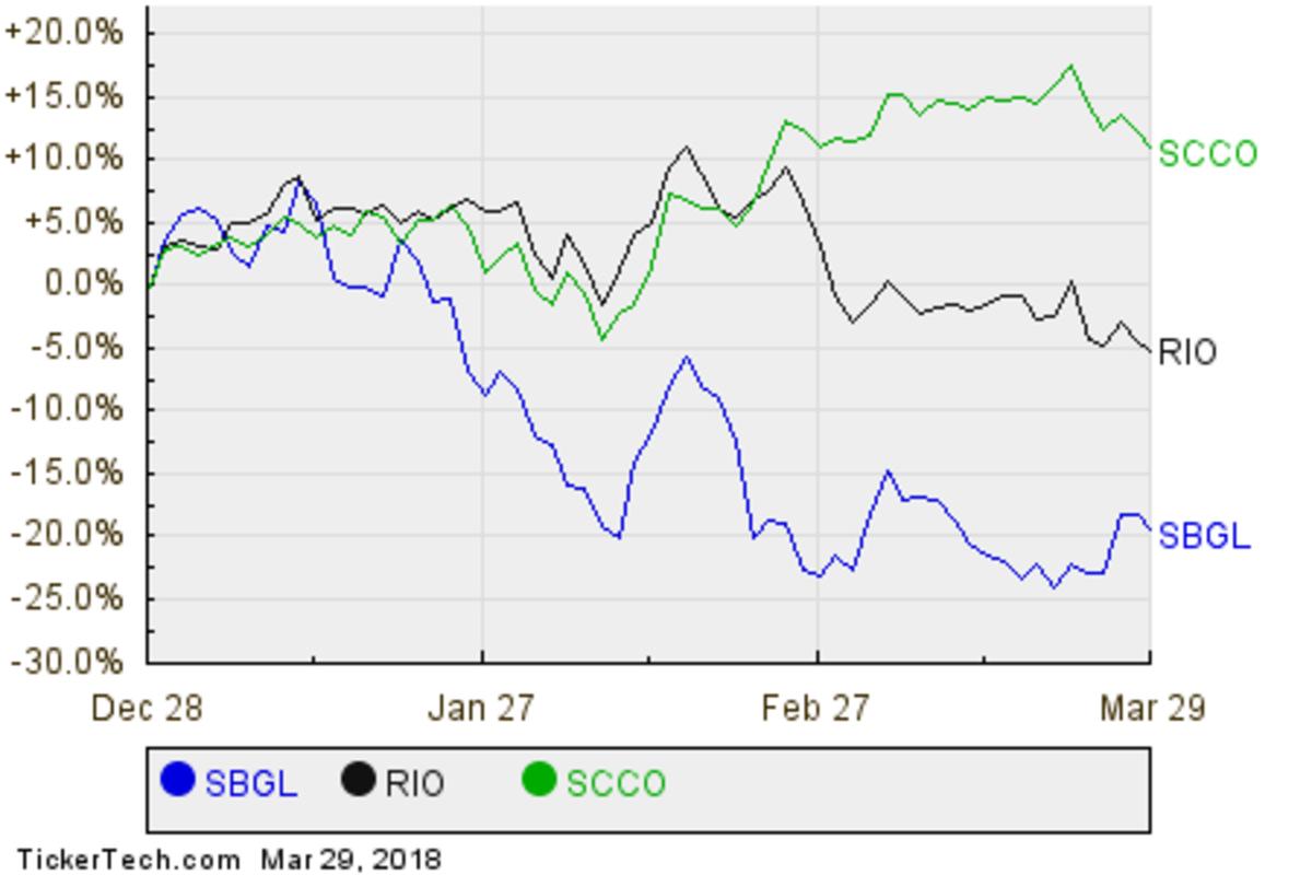 SBGL,RIO,SCCO Relative Performance Chart