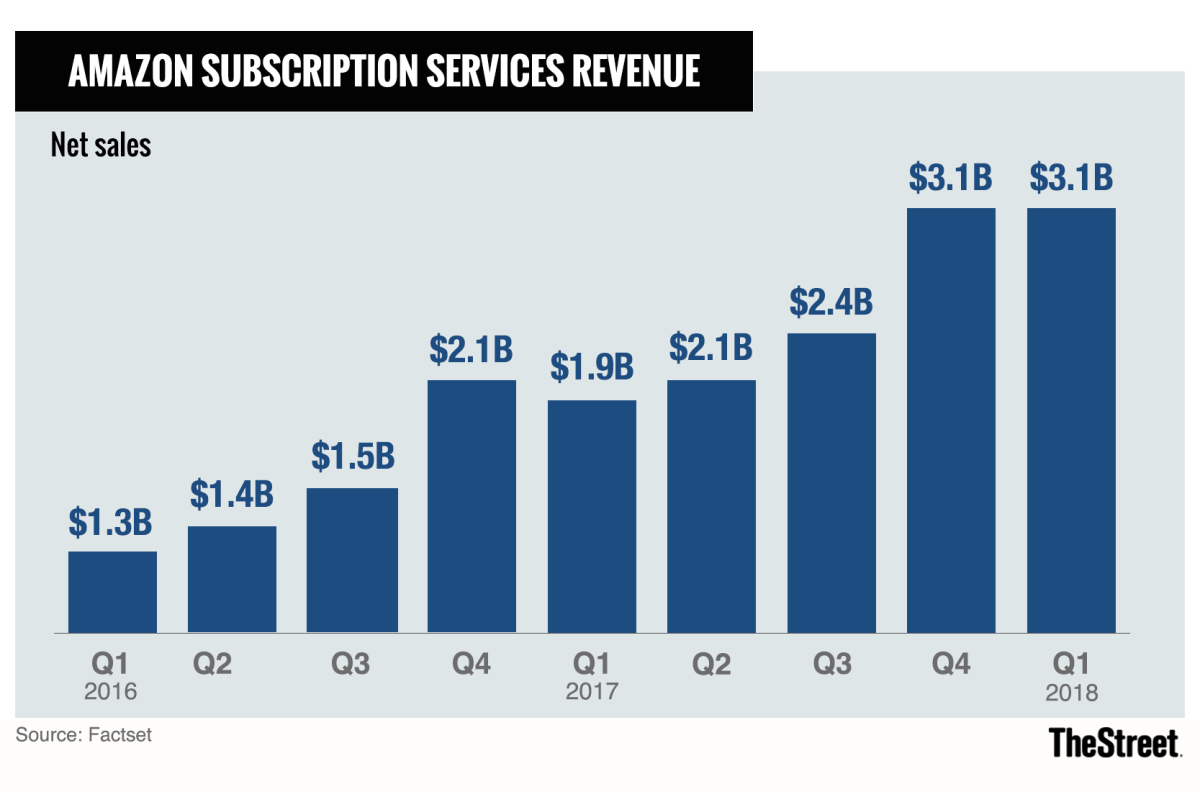 Amazon's subscription revenue, which largely comes from Prime members, continues to grow quickly.