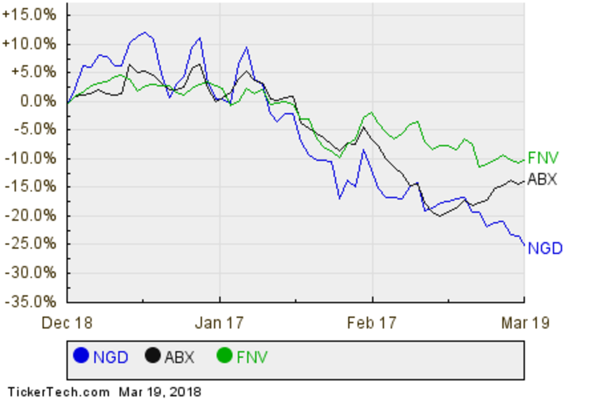 NGD,ABX,FNV Relative Performance Chart