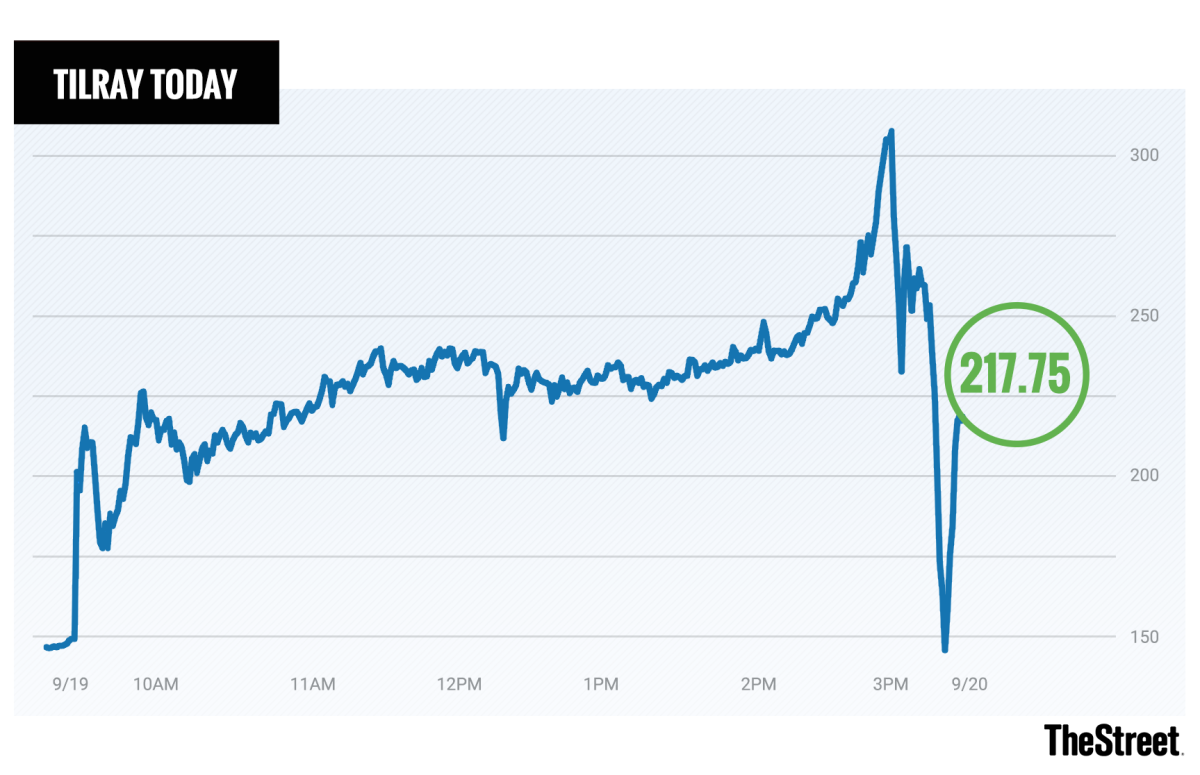 A chart showing shares of Tilray throughout the day on Wednesday.