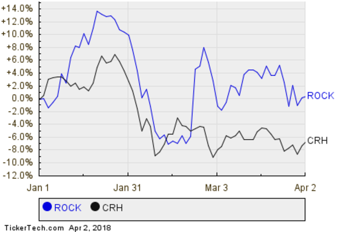 ROCK,CRH Relative Performance Chart