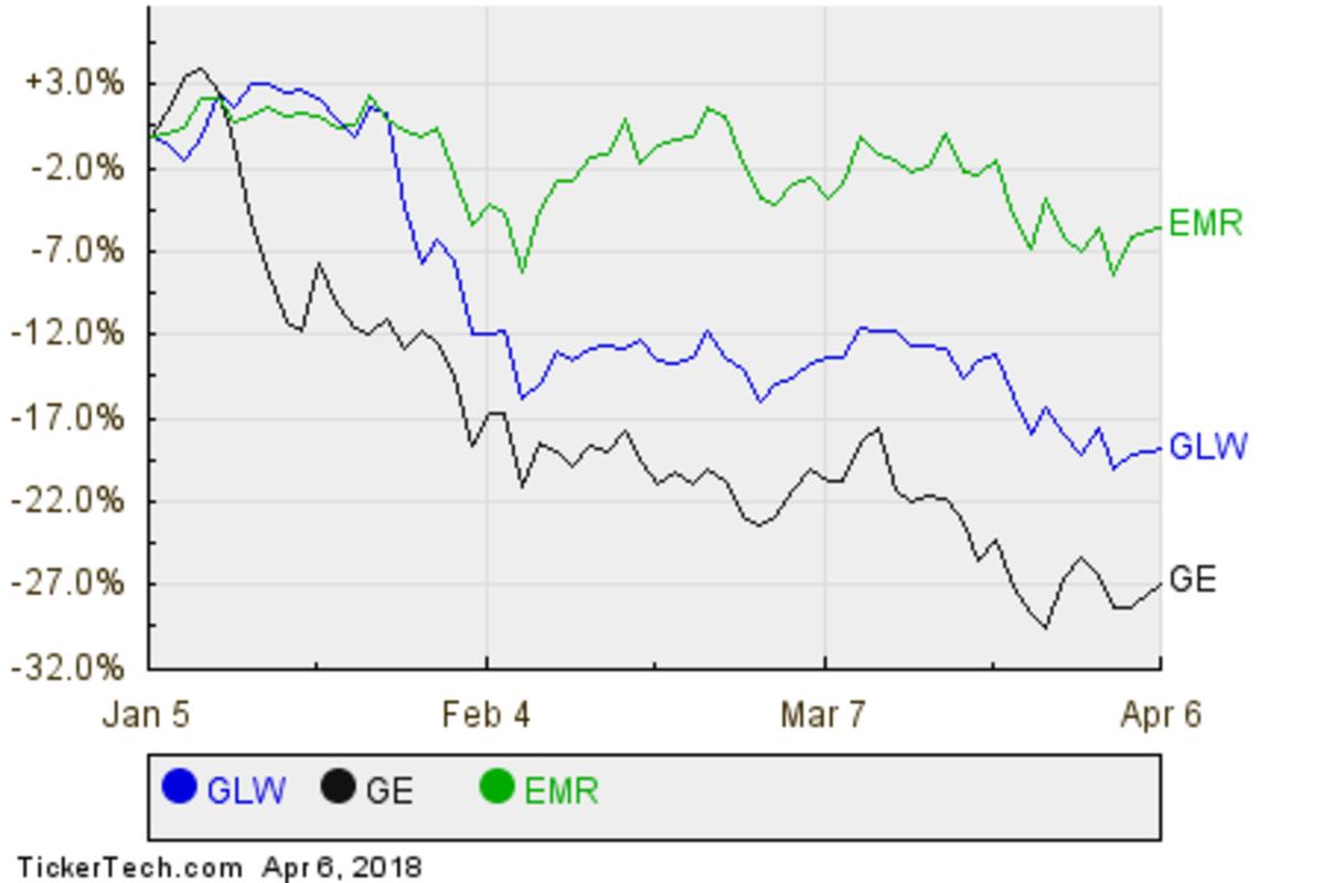 GLW,GE,EMR Relative Performance Chart