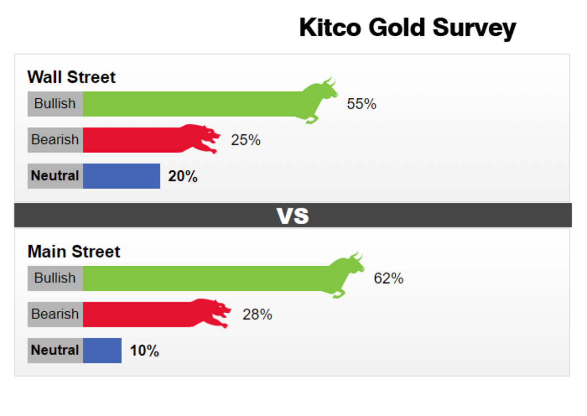 Gold has its fans. Source: www.kitco.com