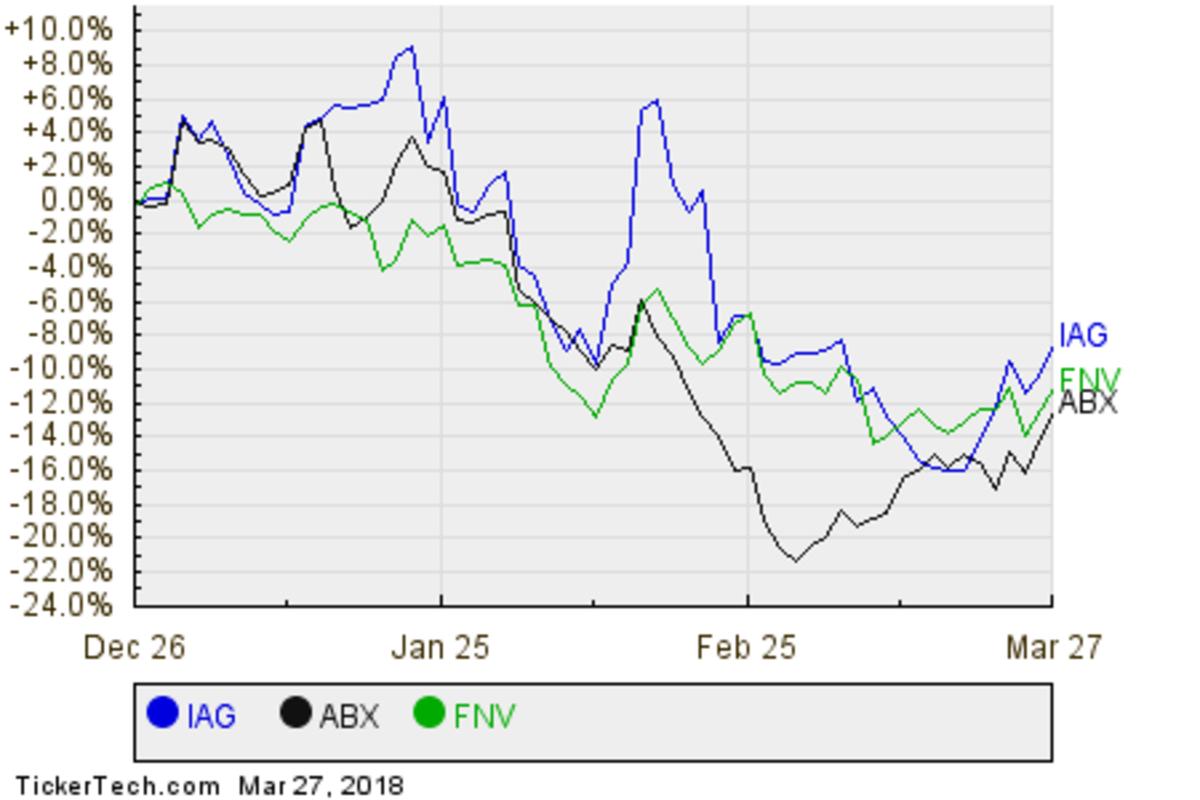 IAG,ABX,FNV Relative Performance Chart