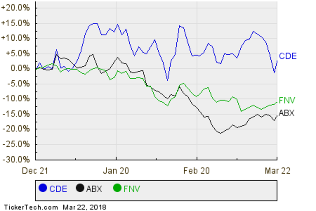 CDE,ABX,FNV Relative Performance Chart