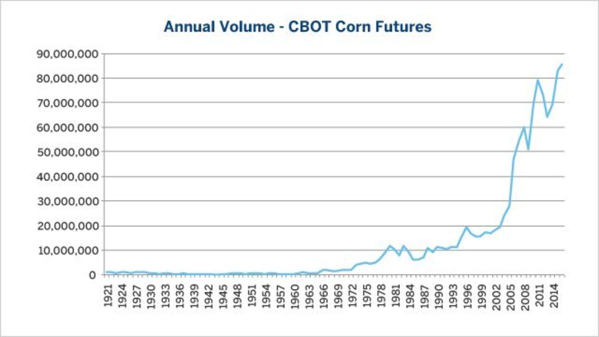 Corn historic volume