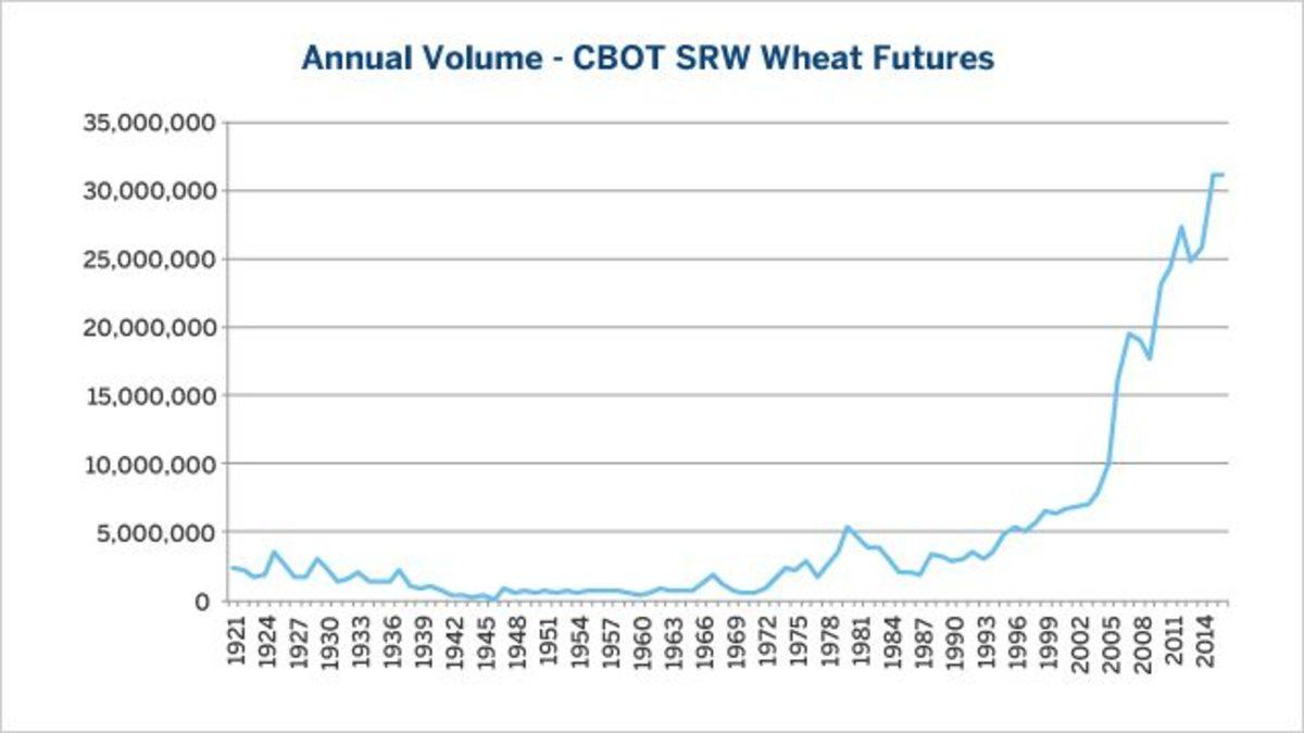 Wheat historic volume