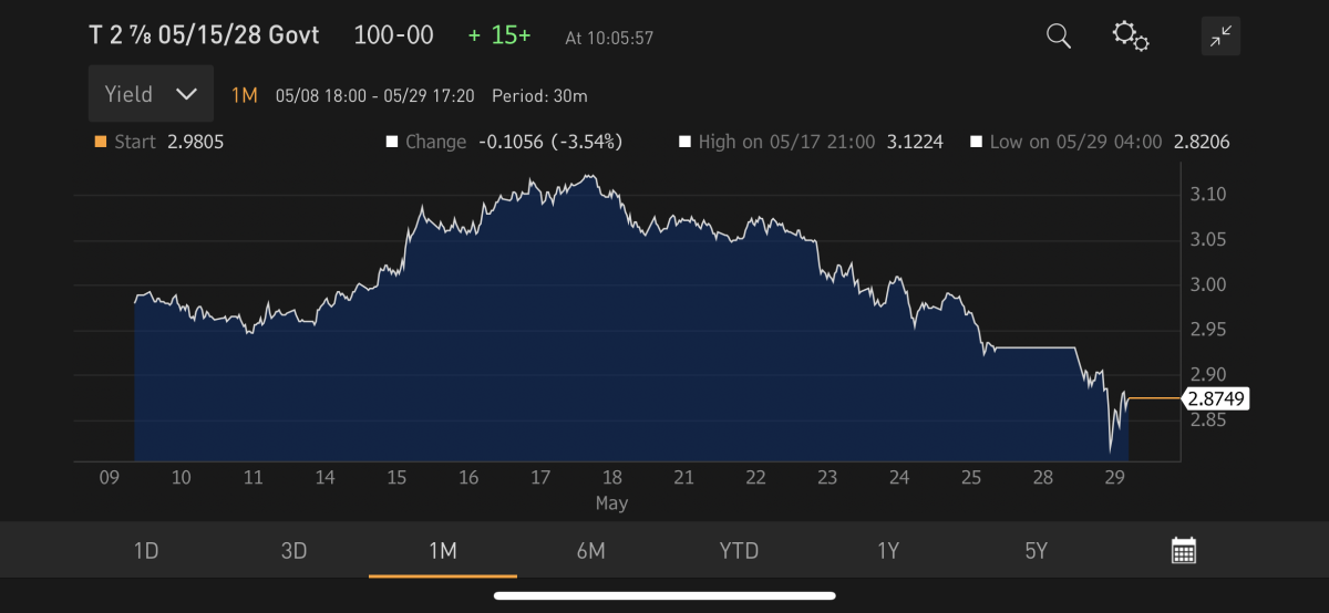 Down go yields. Source: Bloomberg