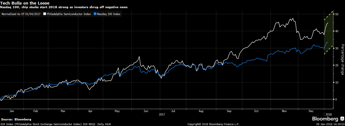 Tech stocks continue to be on fire. Source: Bloomberg