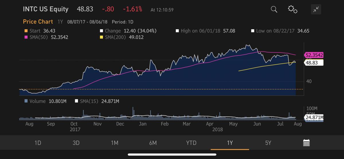 Intel's stock isn't working. Source: Bloomberg