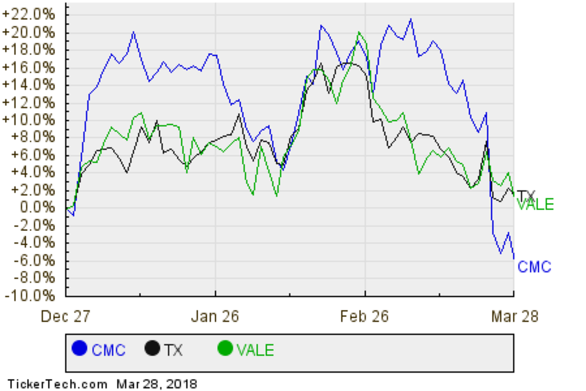 CMC,TX,VALE Relative Performance Chart