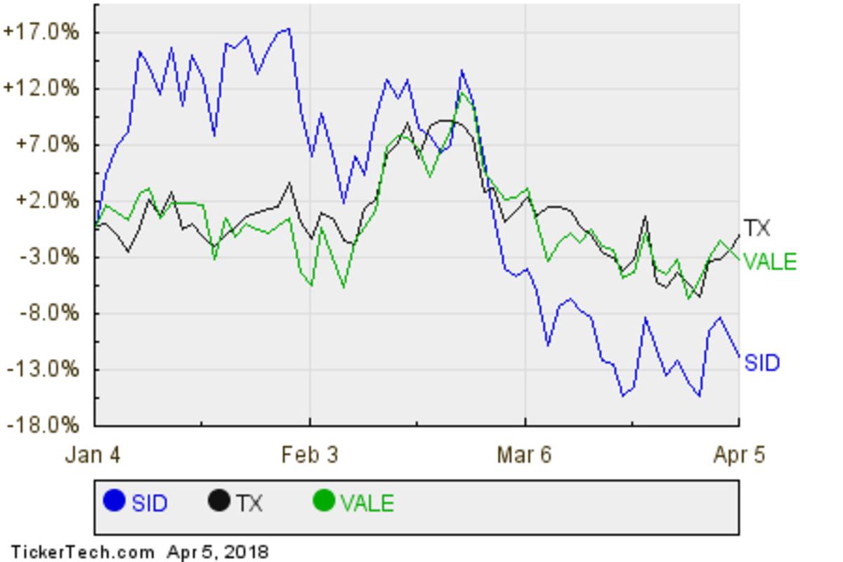 SID,TX,VALE Relative Performance Chart
