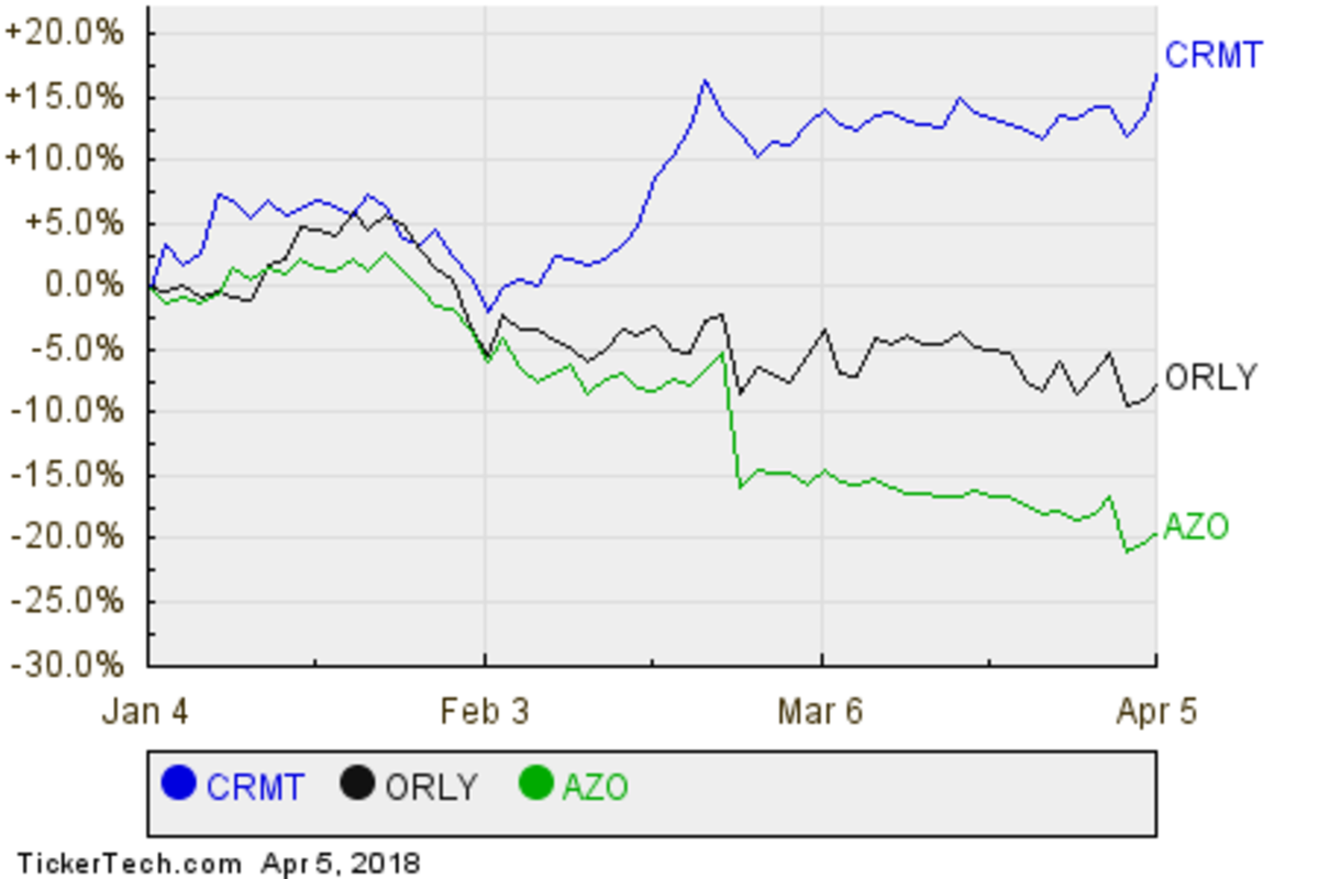 CRMT,ORLY,AZO Relative Performance Chart