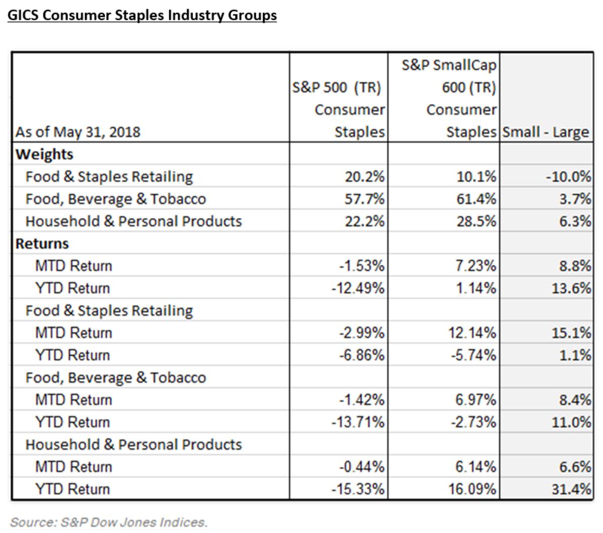 Source: S& Dow Jones Indices