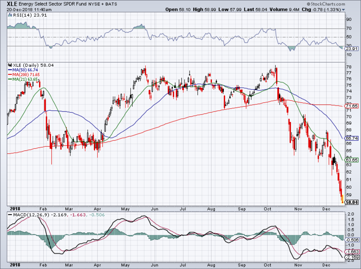 The Energy Select Sector SPDR ETF has been hammered to new 52-week lows this quarter.