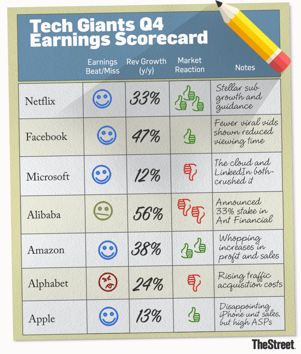 All the major tech giants have now reported earnings.