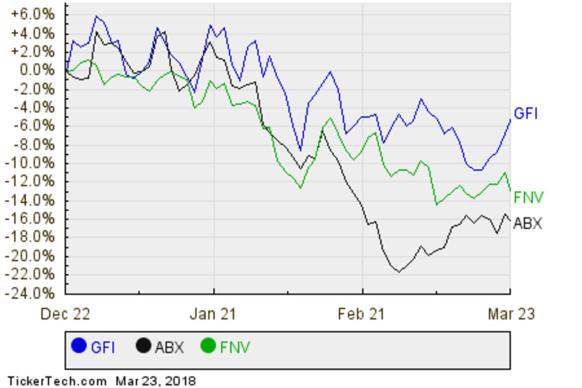 GFI,ABX,FNV Relative Performance Chart