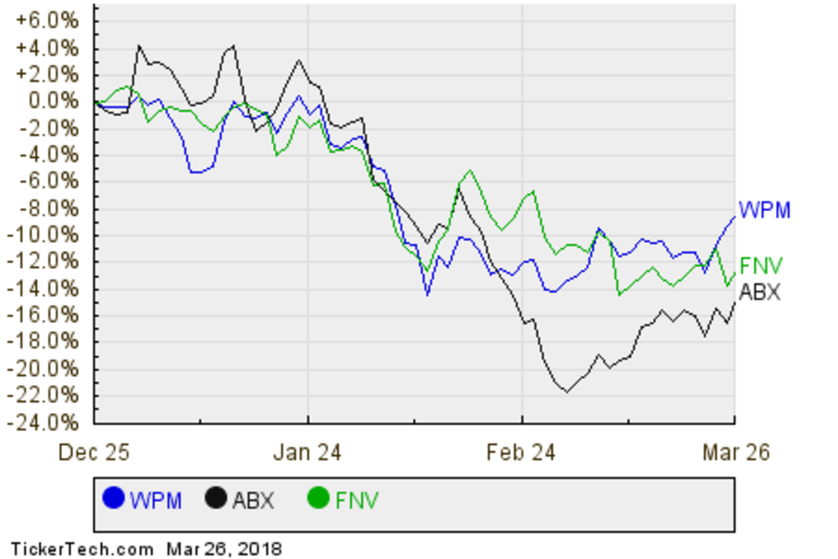 WPM,ABX,FNV Relative Performance Chart