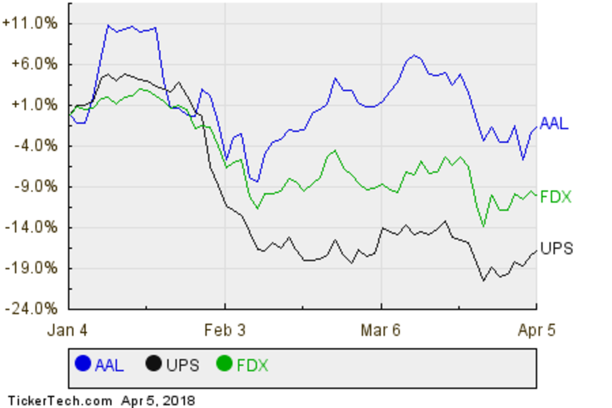 AAL,UPS,FDX Relative Performance Chart